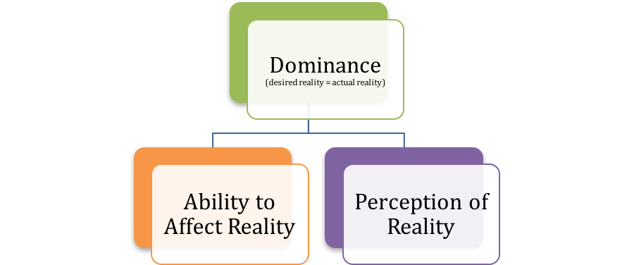 After considering the objective of war and how to succeed in war, GDT concludes that Dominance is Success in War, and that a perfect Ability to Affect Reality and a perfect Perception of Reality will necessarily result in Dominance.