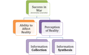 Perception of Reality (POR) can be further divided into two components: Information Collection and Information Synthesis.
