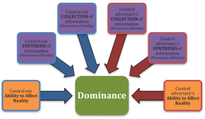 The Six Critical Controls illustrate the six things you must control to achieve Dominance. These Six Critical Controls can each be described as a Pillar of Defense or a Pillar of Offense.