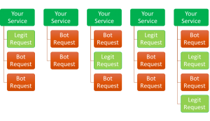 A Distributed Service Architecture has multiple servers providing the service, diminishing the advantage of a DDoS attacker.