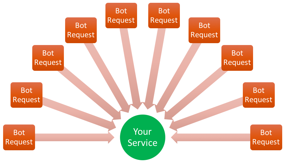 "Distributed Denial of Service attacks are usually implemented by ""botnets"" of hacked computers that simultaneously overload your server with requests."